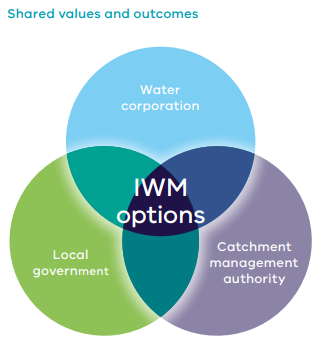 Australia's first Integrated Water Management to be implemented in Victoria