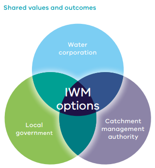 Collaboration can realise integrated opportunities where organisational priorities overlap and interface. (Source: IWM document)