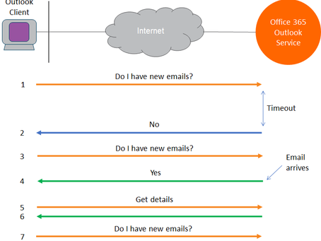 Performance Monitoring Outlook on Office 365