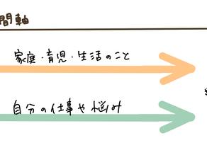 Kanokoコラム更新:時間と心の配分方法が少し分かってきた話