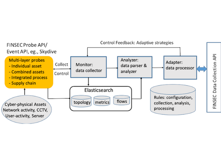 Adaptive and Intelligent Data Collection