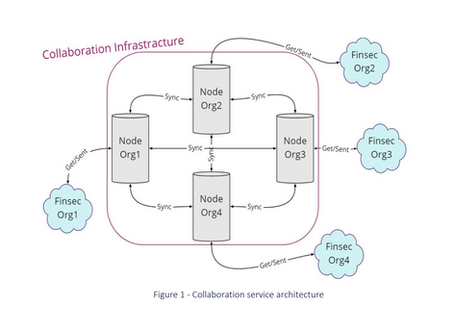Information Sharing Infrastructures and Tools