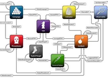 FINSTIX: the FINSEC-STIX data model