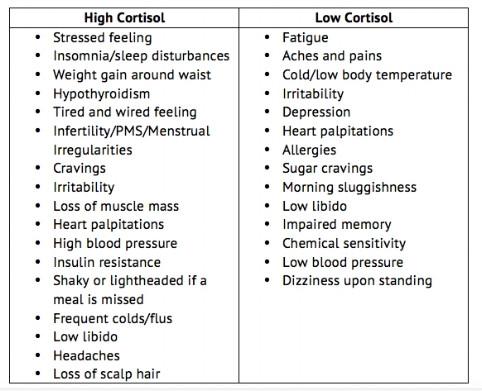 adrenal fatigue, cortisol, naturopath victoria, naturopathic clinics victoria, naturopathic doctors victoria, fatigue