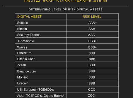 Crypto assets risks classification
