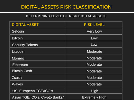 What is the difference between different digital asset classification and risk levels?