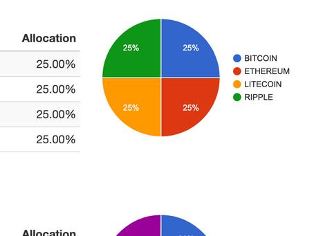 Crypto allocations portfolios: Performance, Returns, Drawdowns, Hedging, Diversification.