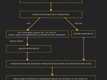 Institutional gateway in crypto world