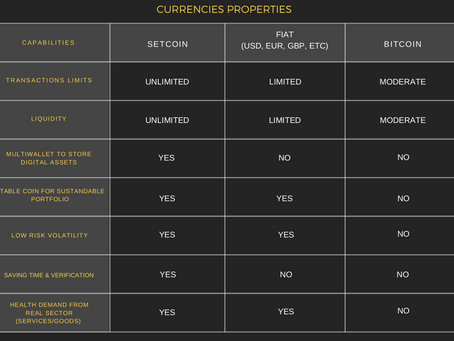 Digital and traditional currencies properties