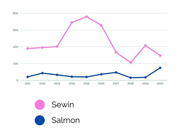 Fish Graph (2).jpg