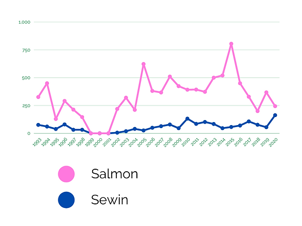 Fish Graph.png