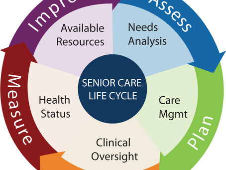 Senior Care Lifecycle - Finding the Right Blend of Services