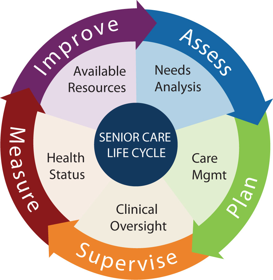 Senior Care Lifecycle