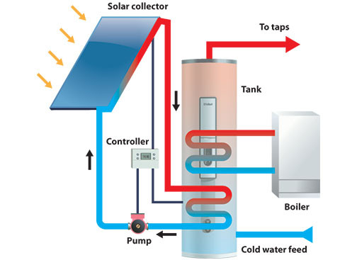 Solar Thermal. (n.d.). Greenfields Heat & Power Ltd. Image.