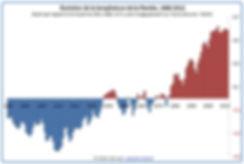 Evolution_température_moyenne.jpg