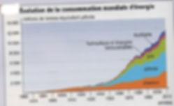 consommation_mondiale_d'énergie.jpg