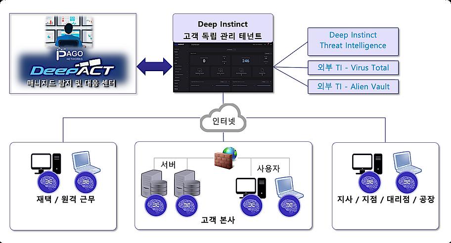 홈페이지_DeepInstinct_구성아키텍쳐 1.