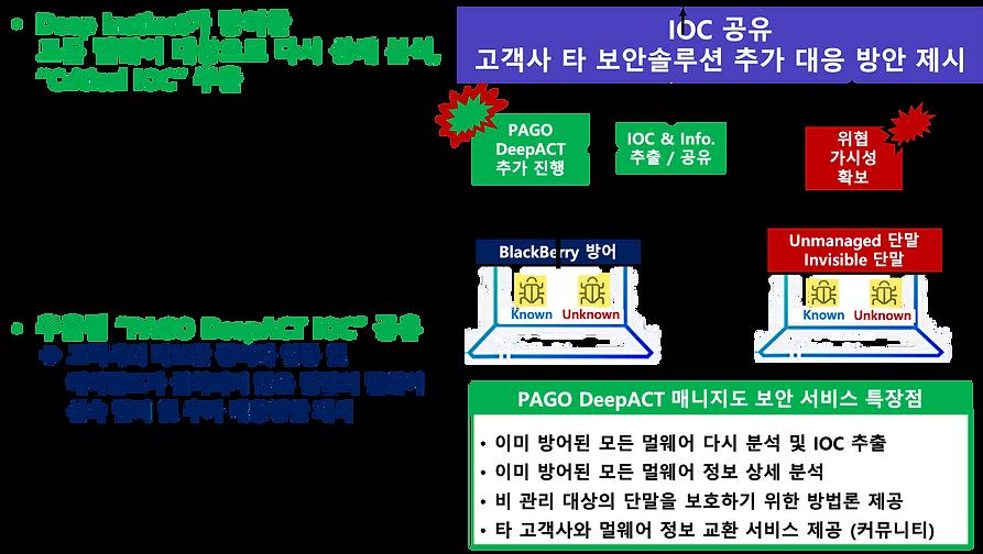홈페이지_DeepACT_파고제안전략 3.png