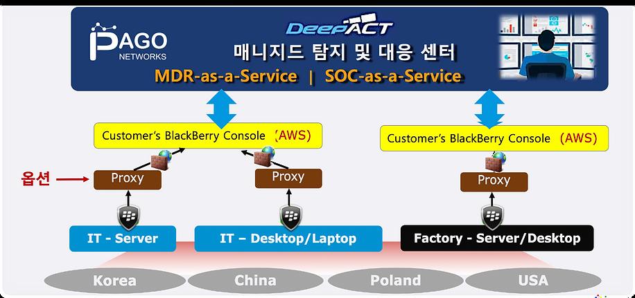 홈페이지_블랙베리_DeepACT 연동 2.pn