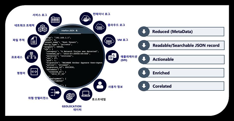 홈페이지_StellarCyber_Actionable Record