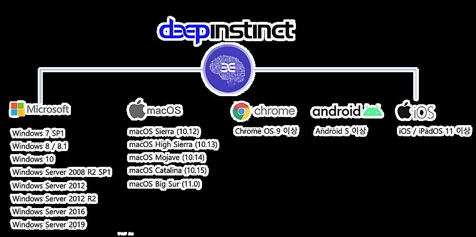 홈페이지_DeepInstinct_지원OS 1.png