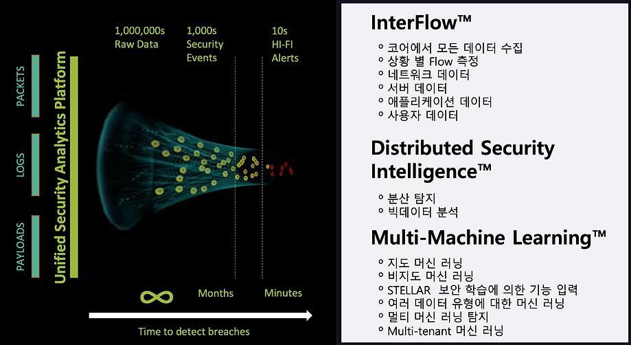 홈페이지_Stellar Cyber_Interflow 2.png
