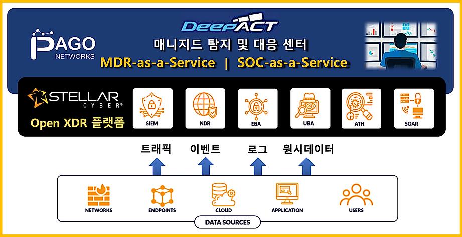 홈페이지_Stellar Cyber_파고 MDR 협업