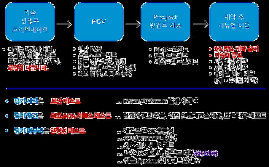 홈페이지_블랙베리_도입과정 2.png
