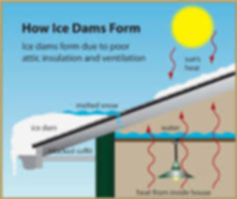 Ice dams form due to poor attic insulation and ventilation