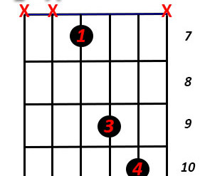 How to play in worship songs PART 2 - 4 common shapes on the electric guitar!