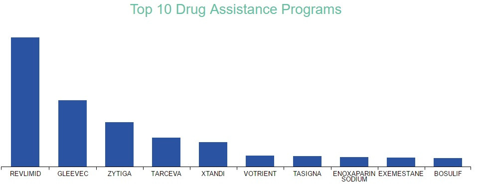 Example of potential cost saving from drug assistance programs