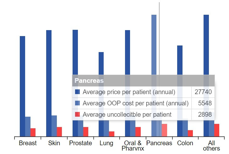 Example of average cost and collection per cancer site