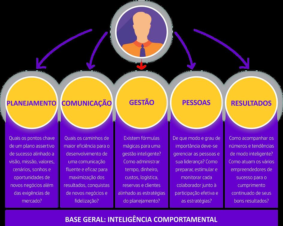 Performance EmpreendedoraA-2021.png