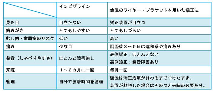 インビザライン比較表.png