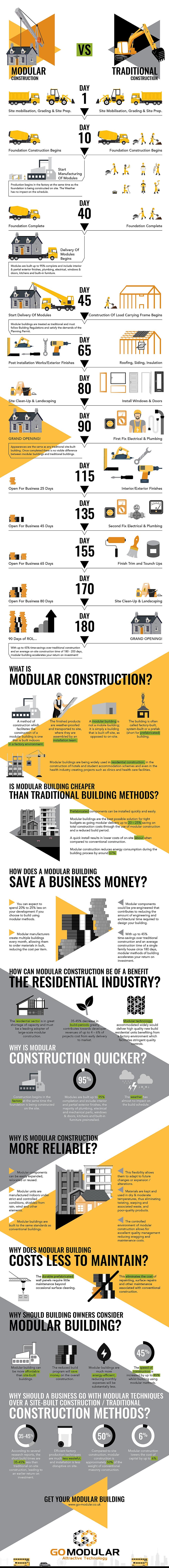 """<img src=""""modular construction vs tradicional"""" alt=""""Iconographic GO MODULAR vs tradicional"""">"""