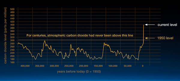 CO2 rise.png