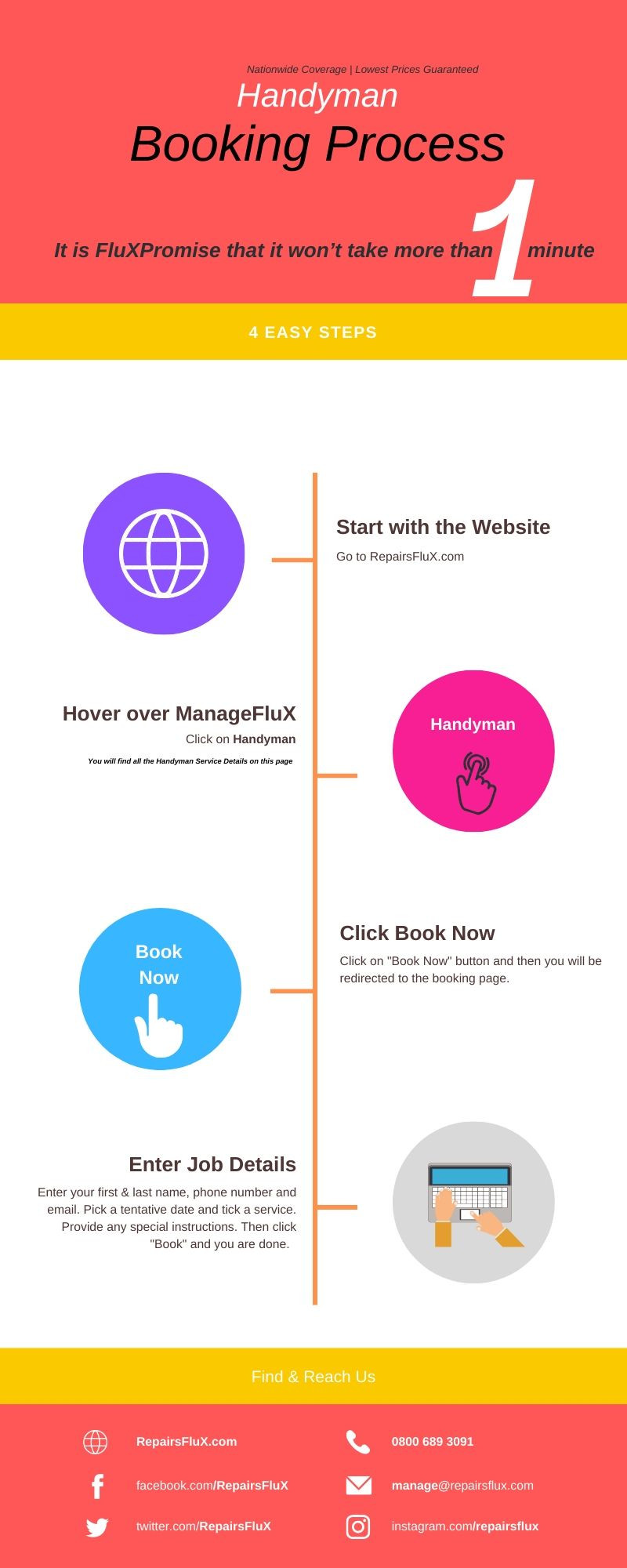 ManageFluX Service Booking Process