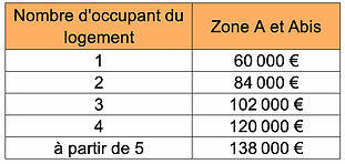 Montant total PTZ 2021 ter.png