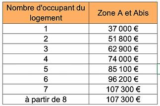 Plafond ressources maximum PTZ 2021 ter.