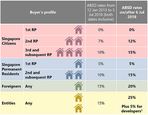 Additional Buyer Stamp Duty Chart