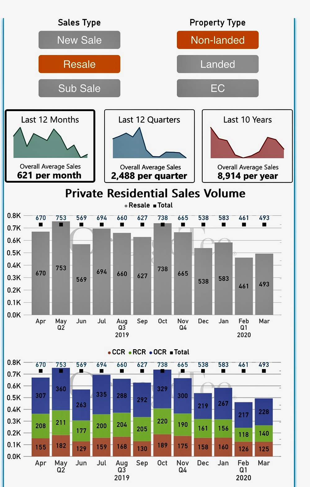 Analytics on Private Residential Sales Volume  Source: Orange Tee and Tie