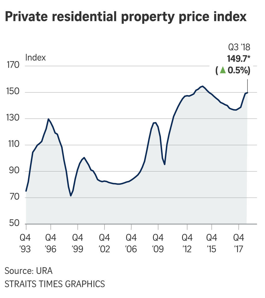 Private residential property price over the last 24 years