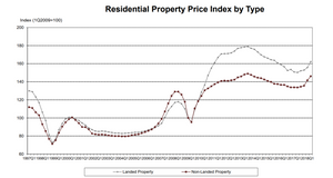 Residential property price index by type