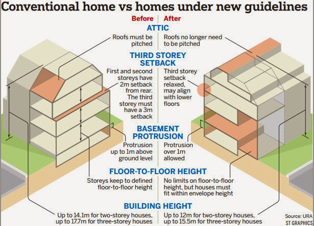 NEW GUIDELINES FOR REBUILDING YOUR HOME