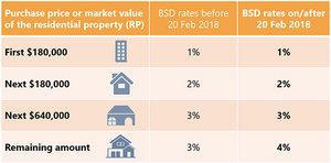 Buyer stamp duty rates