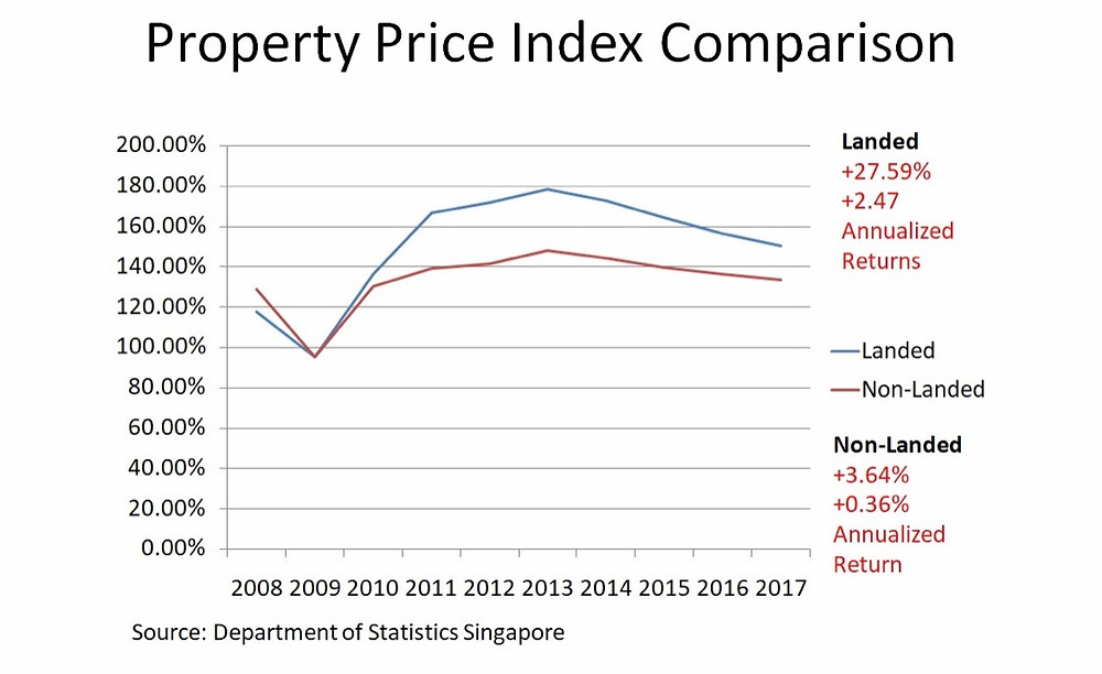 Landed and non landed price index comparison