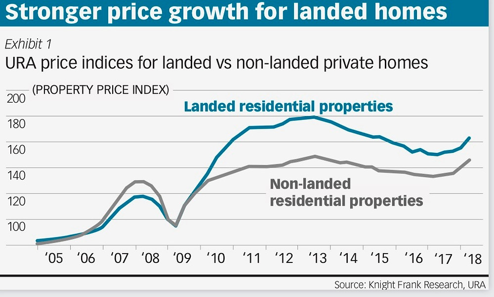 URA price indices for landed vs non-landed private homes over time