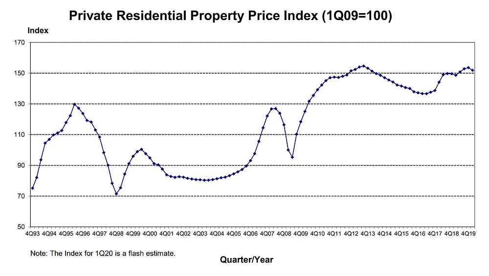 Private Residential Property Price Index over 25 years