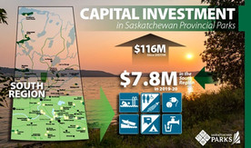 Sask Government has invested $127 million In Southern Saskatchewan Provincial Parks since 2007