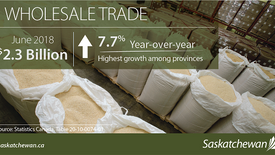 Saskatchewan Now Leads the Country in Wholesale Trade Growth